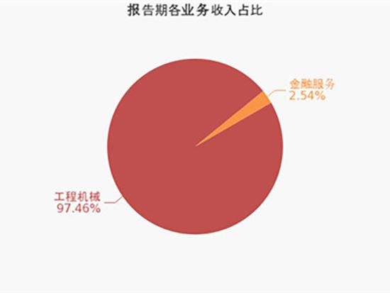 柳工:2020上半年归母净利润同比小幅增长2.7%,约为6.8亿元