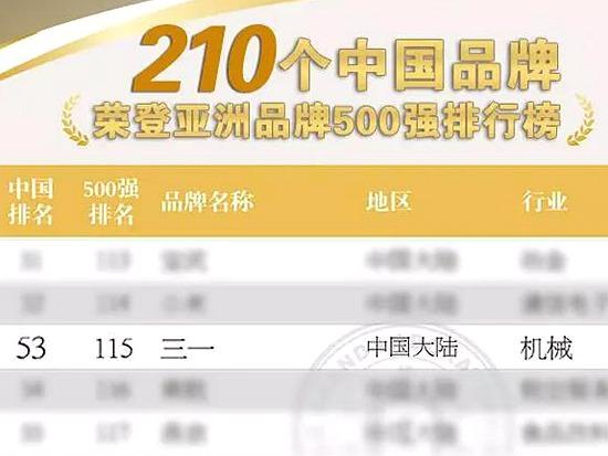 最新亚洲品牌500强!三一名列前茅
