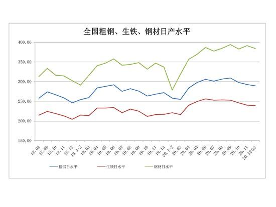 中钢协:12月下旬重点钢企粗钢日均产量216.29万吨