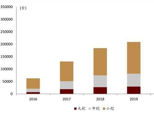 """工程机械板块涨超7%背后:挖掘机年销量创新高,""""强周期将持续至2022年"""""""