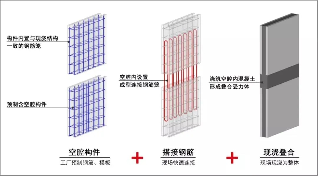 """标杆!重庆首个""""SPCS 3.0""""装配式建筑示范工程落地"""