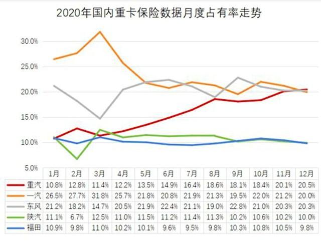 全线起势!中国重汽涨停的背后逻辑