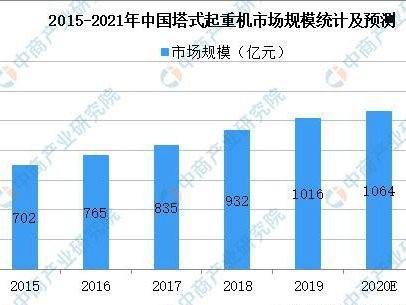 2021年中国塔式起重机行业市场现状及发展趋势预测分析