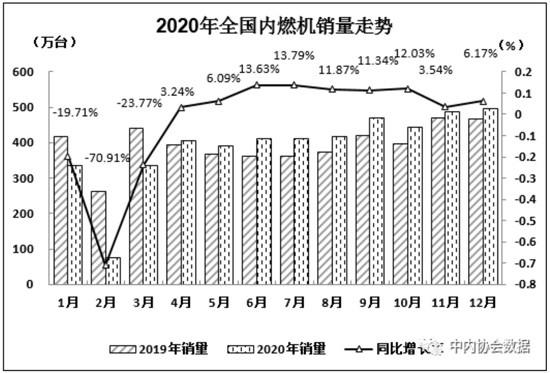 2020年12月内燃机销量495万台,创年内新高
