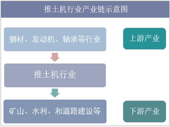2019年中国推土机行业现状,市场将更趋智能化、环保化和科技化
