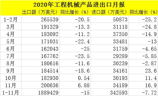 2020年1-11月工程机械进出口贸易额223.2亿美元,同比下降13.9%
