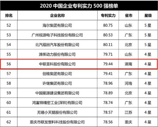 2020中国企业专利实力500强榜单发布 中联重科持续占据行业第一