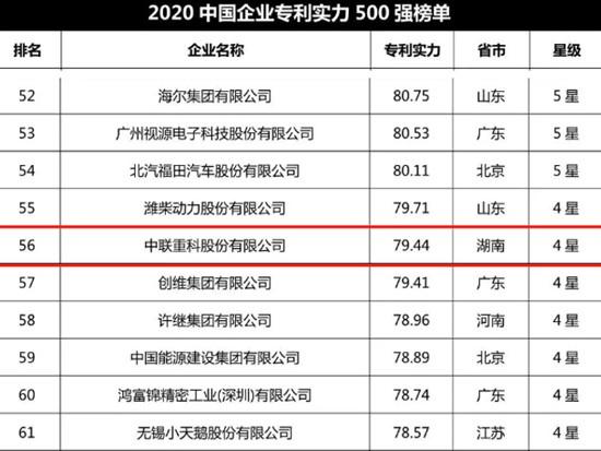 行业第一!中联重科荣登2020中国企业专利实力500强榜单