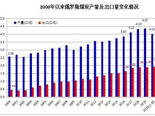 """俄罗斯煤炭出口""""西风东渐""""趋势日益明显"""