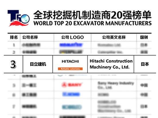 """日立建机斩获2020全球挖掘机制造商榜单""""前三强""""殊荣"""