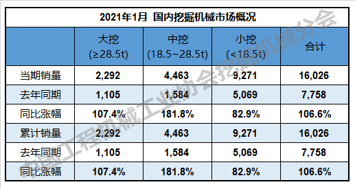 1月份挖掘机数据分析,两大因素促高增长