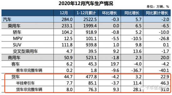 513.3万辆!中国商用车2020年销量破历史纪录!