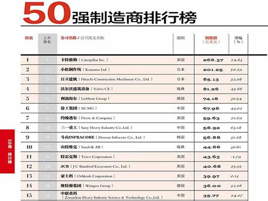 2018全球工程机械制造商50强榜单破碎筛分设备制造商占5席