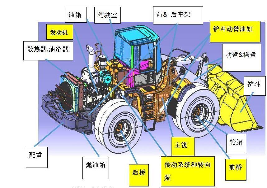 装载机由哪些部分组成?