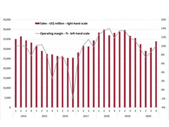 Off-Highway Research:20家制造商销售增长,全球强劲复苏