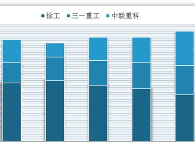 我国工程起重机行业销量稳步增长 汽车等细分市场集中度均较高