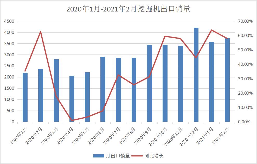 海外大單頻出 | 淡季不淡,工程機械出口大幅增長的背后