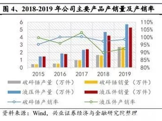 艾迪精密:国产破碎锤龙头,液压件市占率第二,预计三年产能翻倍