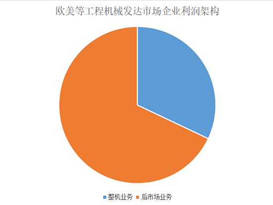 中国工程机械后市场行业发展现状及竞争格局分析
