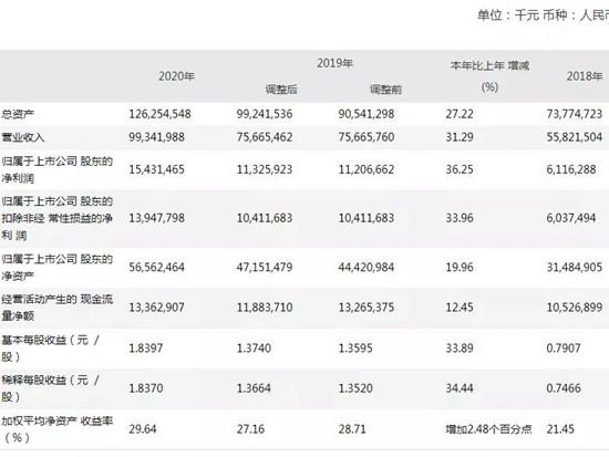 【企业年报】三一重工年报:营收993.42亿元,同比增长31.29%