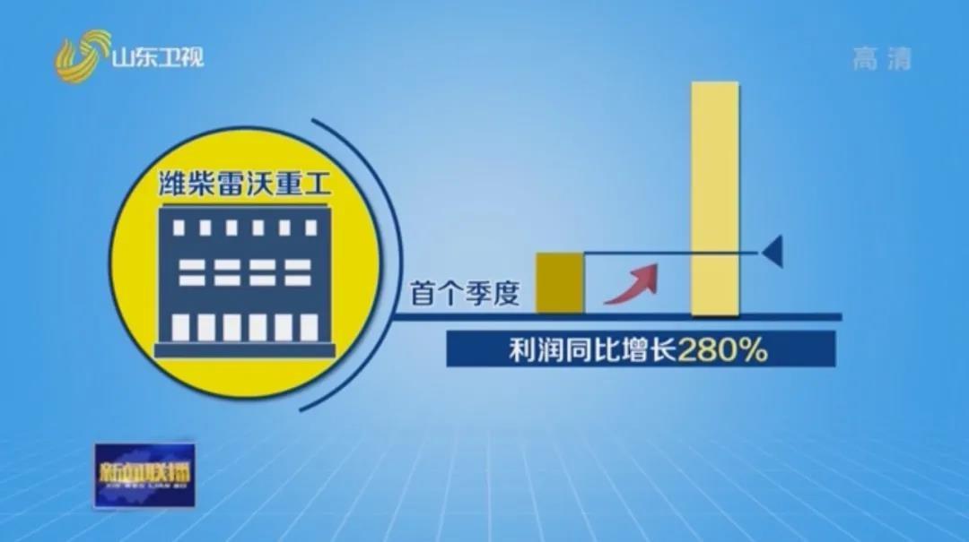 """山东新闻联播丨潍柴雷沃重工实现首季""""开门红""""!"""