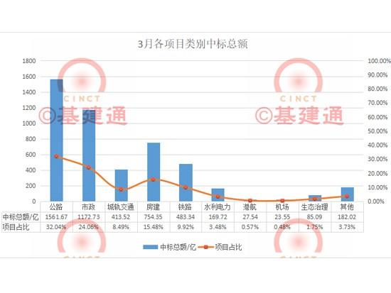 3月中标超4873亿:中国铁建721亿,中国中铁965亿,中国交建837亿…