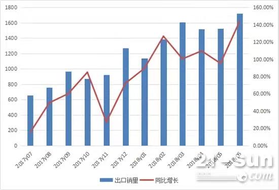3月挖掘机销量接近8万台,出口大幅增长117%