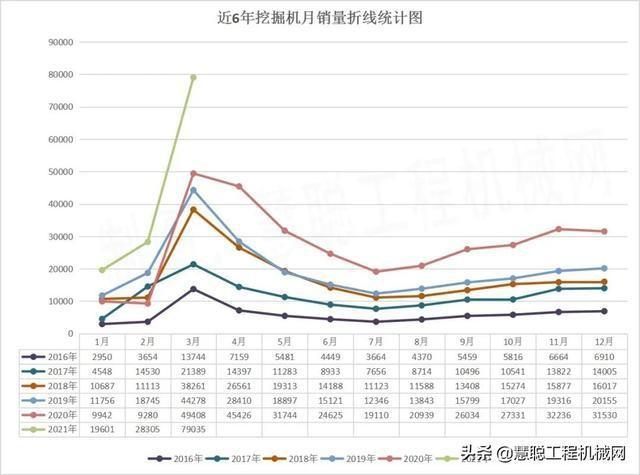3月挖掘机销量大增60%再超预期,全年销量有望突破40万