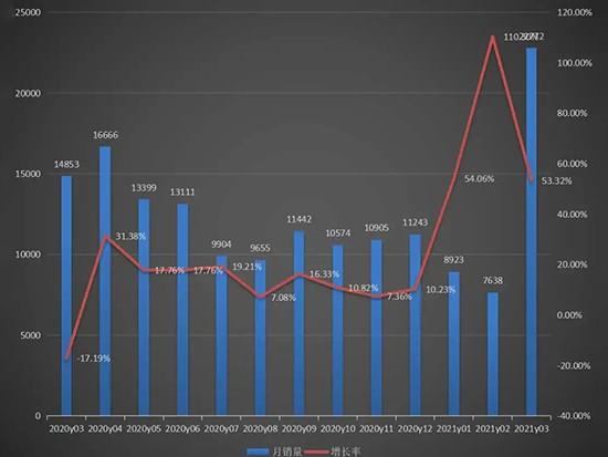 3月装载机销量创下七年来月度新高 出口创纪录!