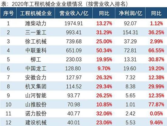 15家工程机械企业年报:营收5262亿增23%,净利426亿增77%