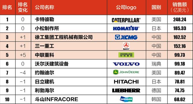 全球工程机械制造商50强榜单发布,徐工、三一、中联齐进五强