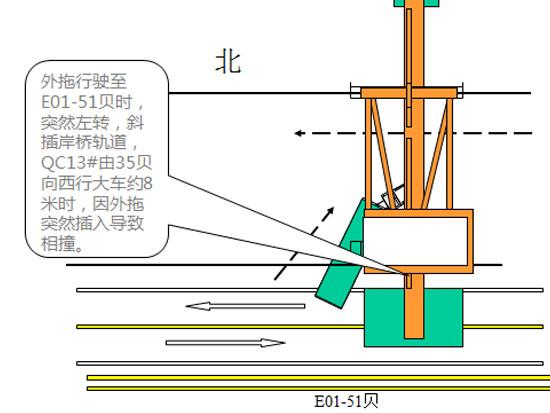 集装箱码头岸桥典型事故图文及其分析