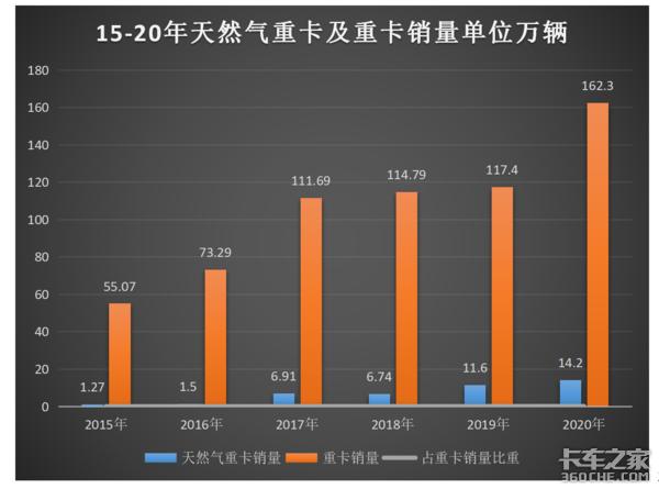 連跌6月 天燃氣重卡一季度銷量僅2.36萬