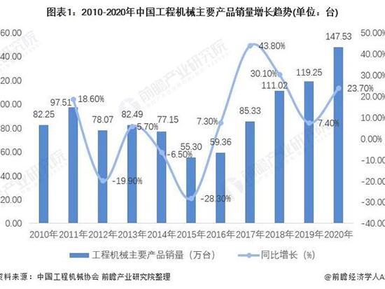 2021年中国工程机械涂料行业市场规模及发展前景分析