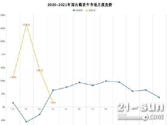 4月载货车涨幅17.5%,解放连续4月销量第一