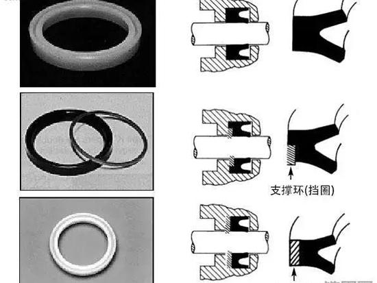工程机械上有多少种密封圈?都是干什么用的?