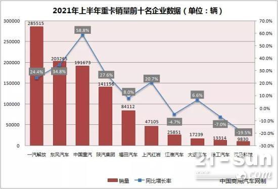 上半年重卡销量同比增长28% 解放稳坐销冠