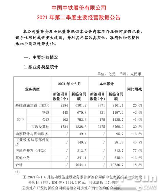 10336亿:中国中铁2021上半年新签合同额再创历史新高!
