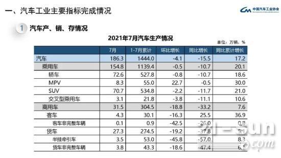 7月商用車銷量同比下降30% 重卡下跌45%