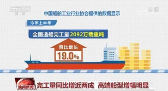 央視|上半年中國造船業接單量位居全球之首