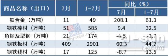 海關總署:7月我國出口板材409萬噸,同比增60.3%