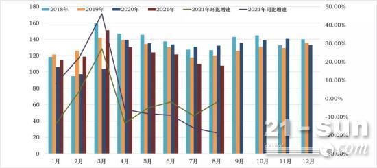 工程机械终端市场继续承压,8月CMI指数环比降幅小幅缩窄