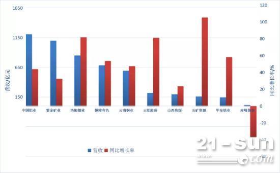 营收、利润大涨!上半年中国主要大型矿业公司业绩亮眼!
