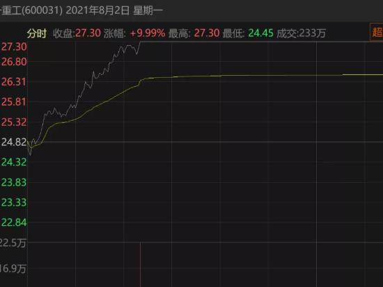 """一周大涨近30%!股价腰斩后,三一重工能否""""王者归来""""?"""