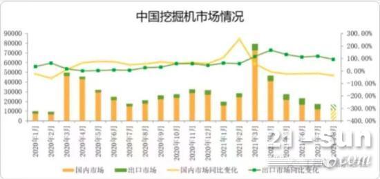 8月重卡和挖掘机销量不佳,工程机械股却迎来大涨