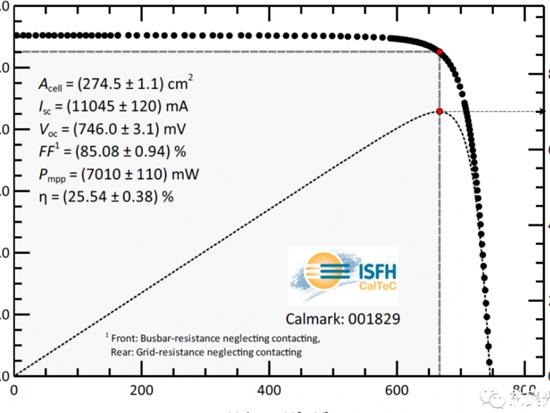 25.54%!SunDrive铜电镀工艺技术助力全尺寸异质结电池创下新世界纪录