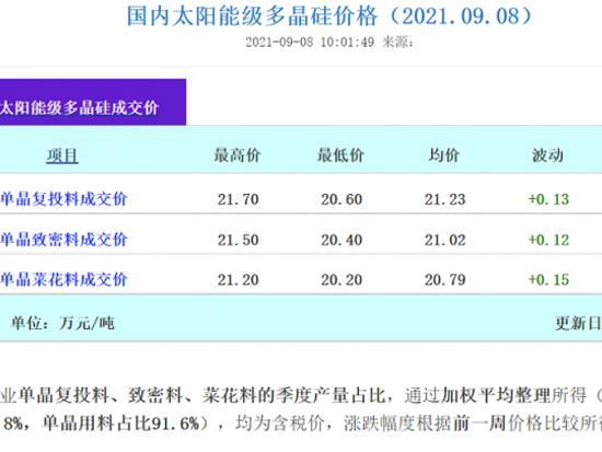 又又又涨价!硅料涨幅超0.12万元/吨