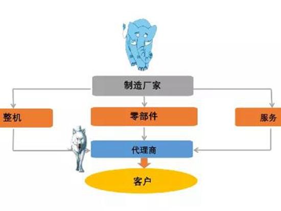 薛小平:为什么卖了设备收钱难?——工程机械行业债务纠纷的长期性和复杂性(上)