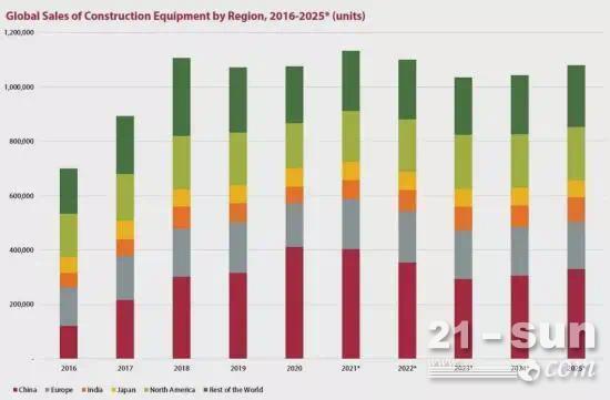 113万台!2021年全球工程机械设备销量或创新高!