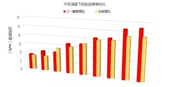 广东旋挖钻机培训基地三一重载截齿筒钻